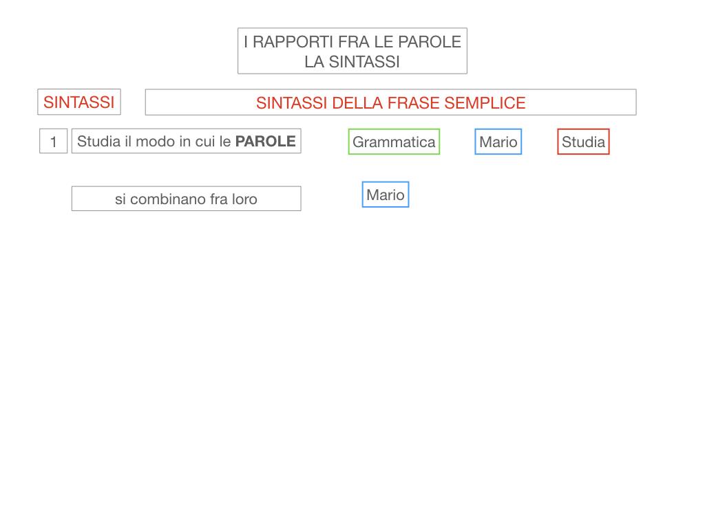 1. LA SINTASSI_FRASI SEMPLICI E FASI COMPLESSE_SIMULAZIONE.009