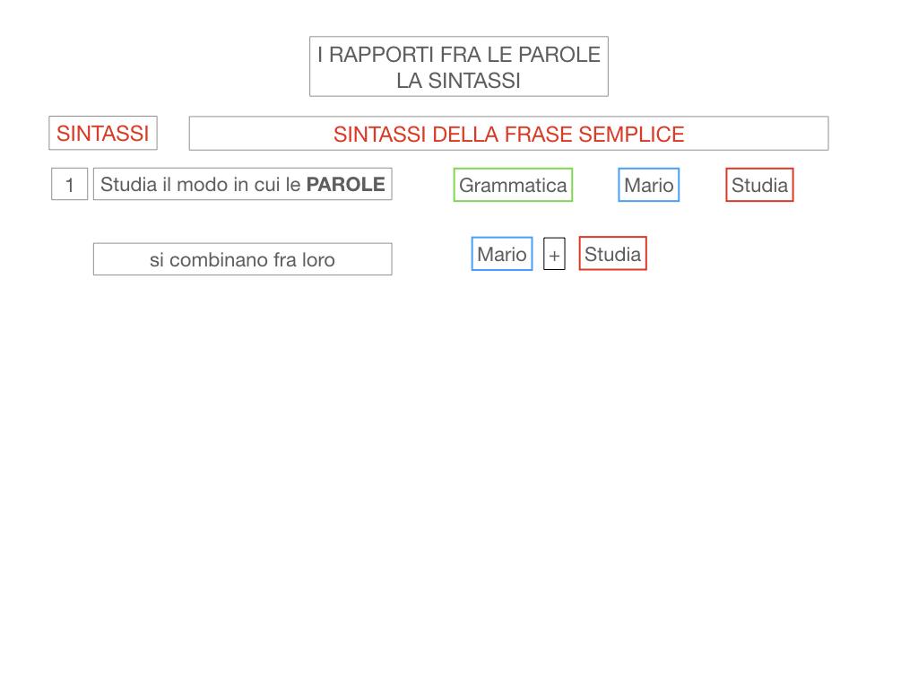 1. LA SINTASSI_FRASI SEMPLICI E FASI COMPLESSE_SIMULAZIONE.010