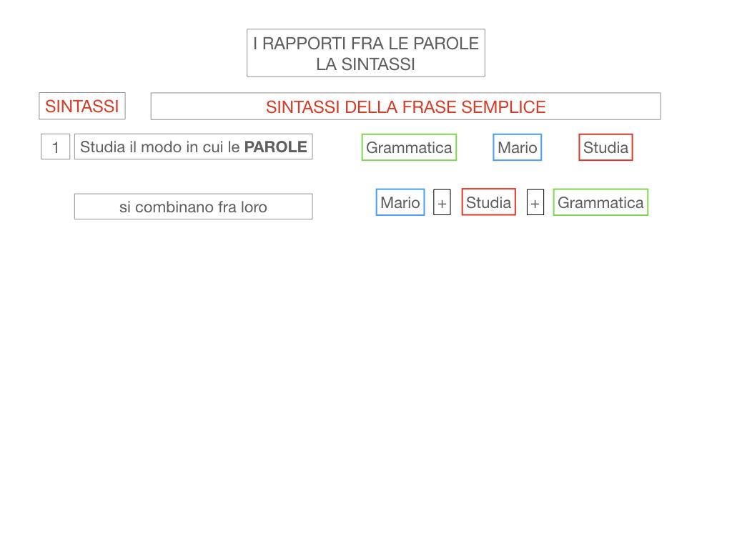 1. LA SINTASSI_FRASI SEMPLICI E FASI COMPLESSE_SIMULAZIONE.011