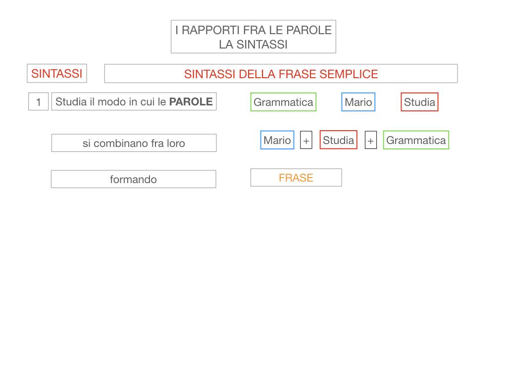 1. LA SINTASSI_FRASI SEMPLICI E FASI COMPLESSE_SIMULAZIONE.012