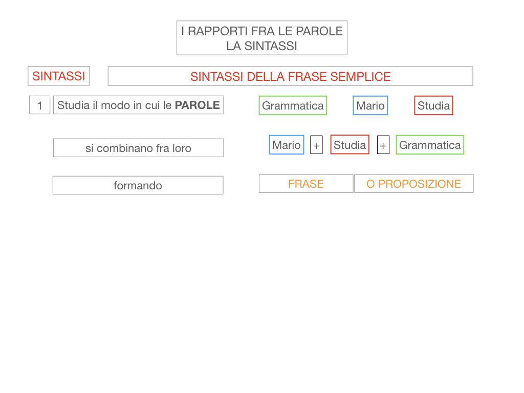 1. LA SINTASSI_FRASI SEMPLICI E FASI COMPLESSE_SIMULAZIONE.013