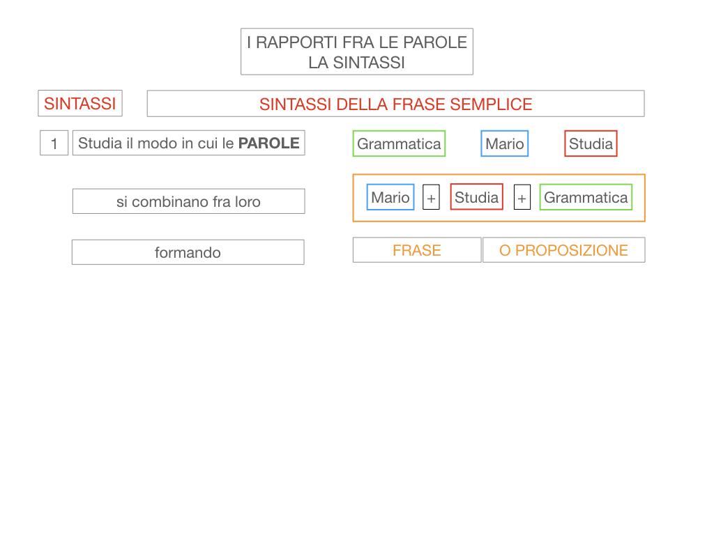 1. LA SINTASSI_FRASI SEMPLICI E FASI COMPLESSE_SIMULAZIONE.014