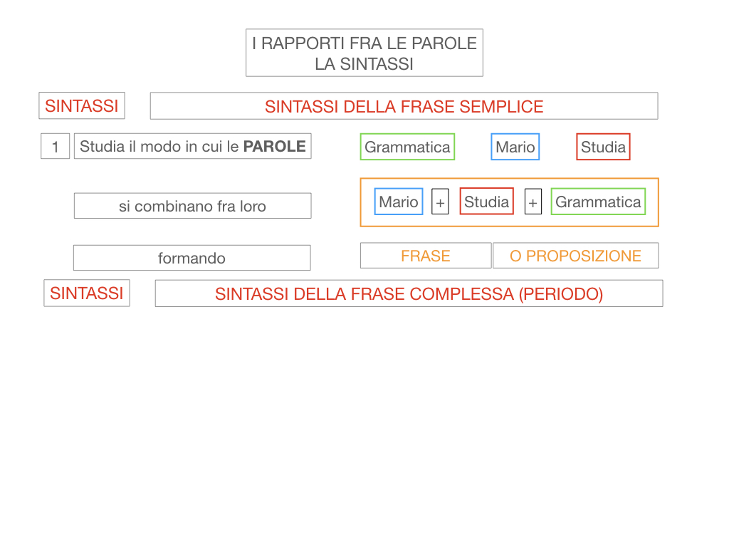 1. LA SINTASSI_FRASI SEMPLICI E FASI COMPLESSE_SIMULAZIONE.015