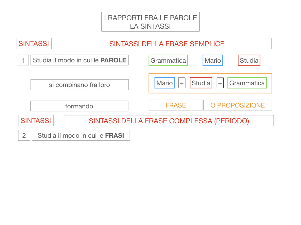 1. LA SINTASSI_FRASI SEMPLICI E FASI COMPLESSE_SIMULAZIONE.016