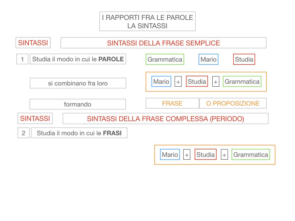 1. LA SINTASSI_FRASI SEMPLICI E FASI COMPLESSE_SIMULAZIONE.017