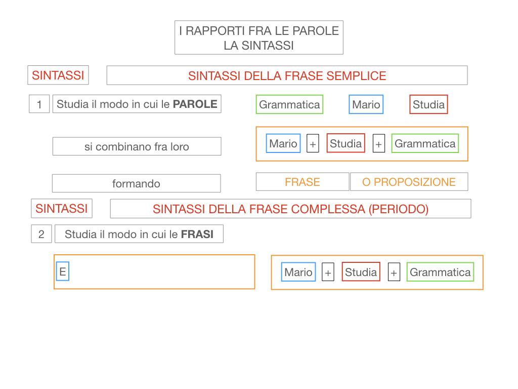 1. LA SINTASSI_FRASI SEMPLICI E FASI COMPLESSE_SIMULAZIONE.018