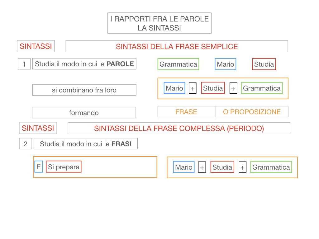 1. LA SINTASSI_FRASI SEMPLICI E FASI COMPLESSE_SIMULAZIONE.019