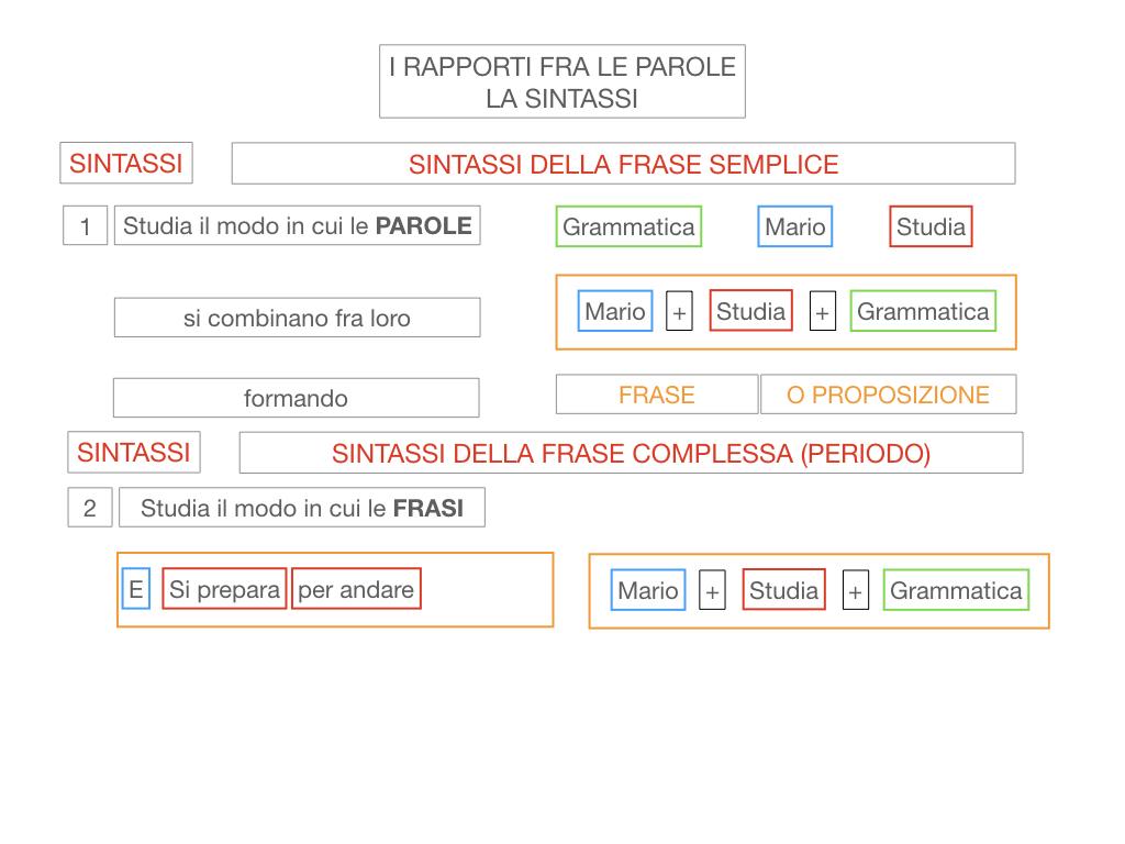 1. LA SINTASSI_FRASI SEMPLICI E FASI COMPLESSE_SIMULAZIONE.020