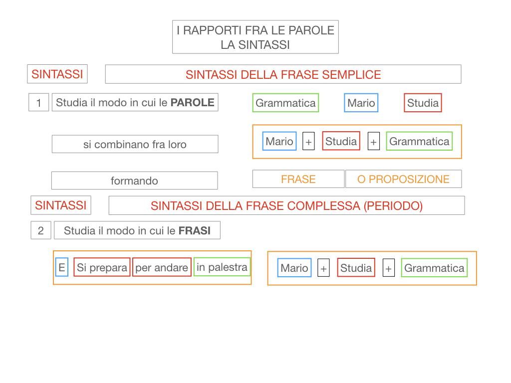 1. LA SINTASSI_FRASI SEMPLICI E FASI COMPLESSE_SIMULAZIONE.021