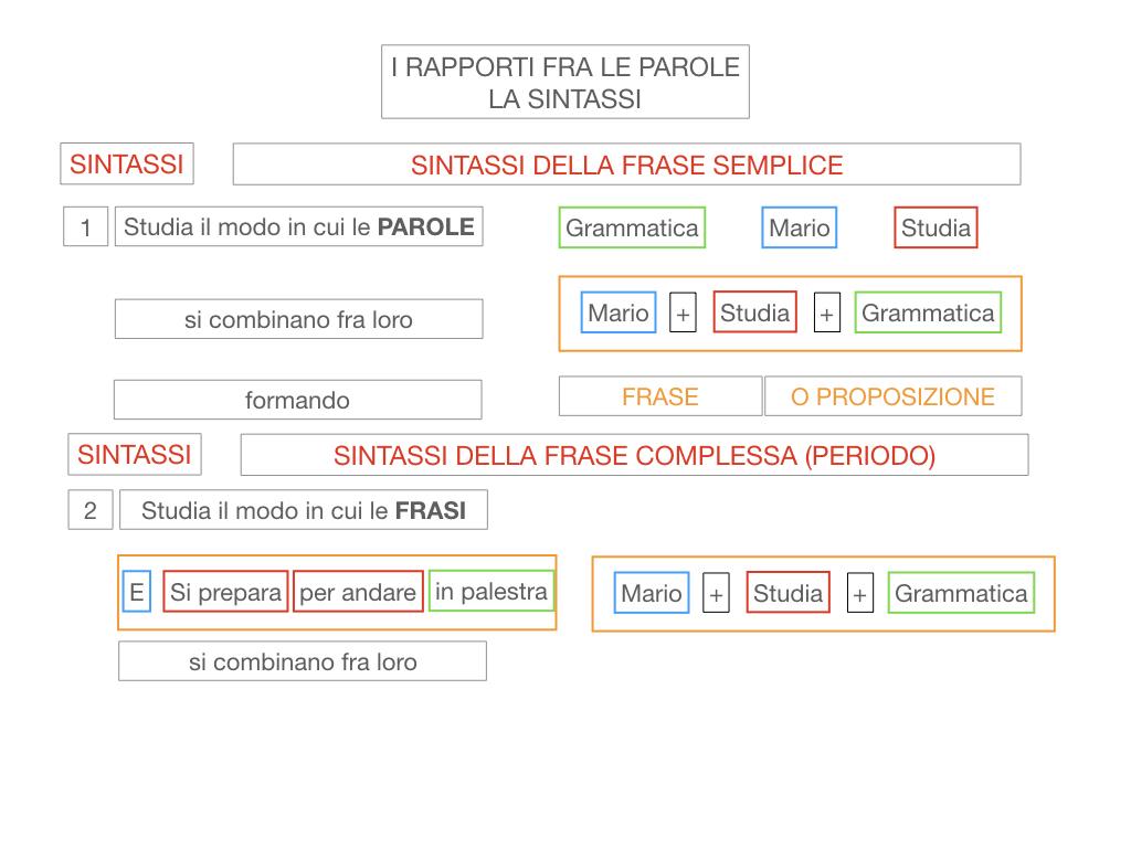 1. LA SINTASSI_FRASI SEMPLICI E FASI COMPLESSE_SIMULAZIONE.022