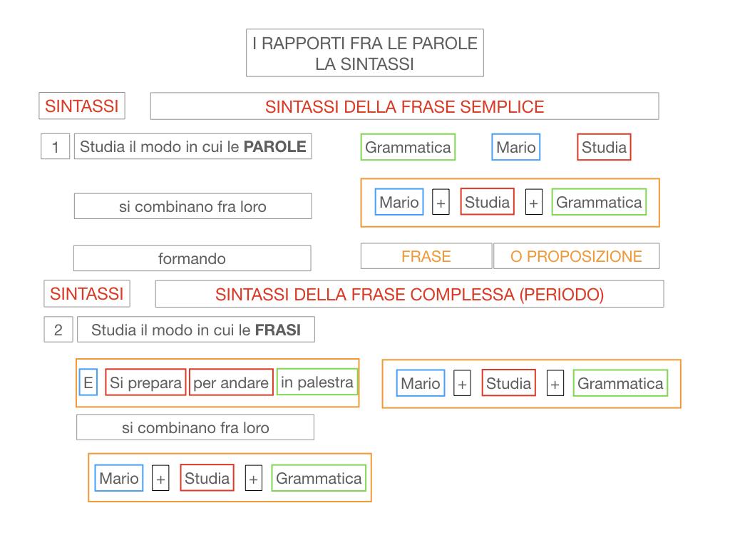 1. LA SINTASSI_FRASI SEMPLICI E FASI COMPLESSE_SIMULAZIONE.023