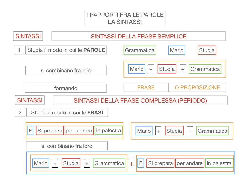 1. LA SINTASSI_FRASI SEMPLICI E FASI COMPLESSE_SIMULAZIONE.024