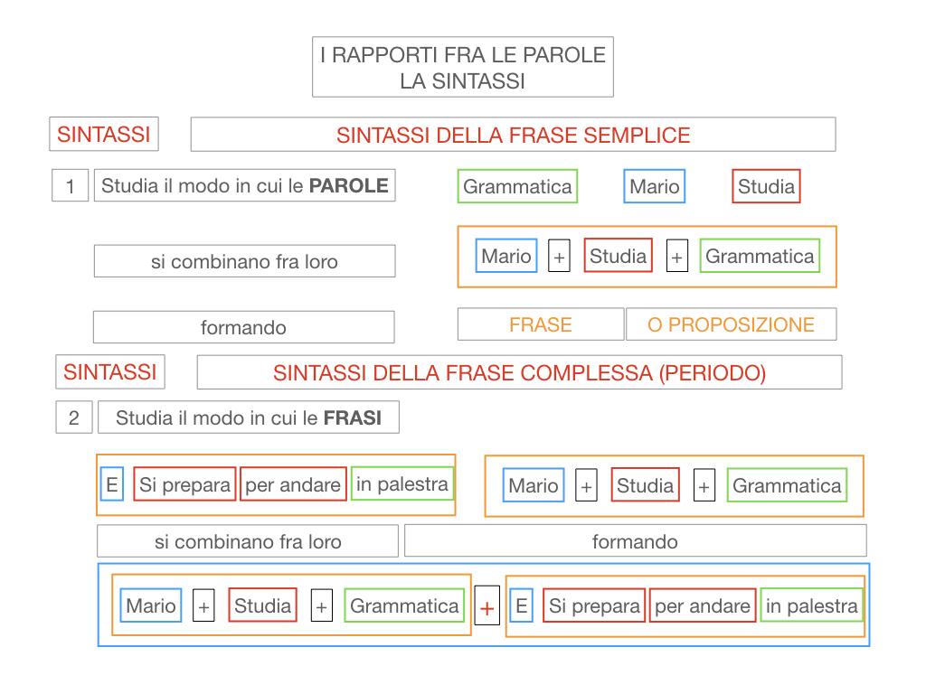 1. LA SINTASSI_FRASI SEMPLICI E FASI COMPLESSE_SIMULAZIONE.025
