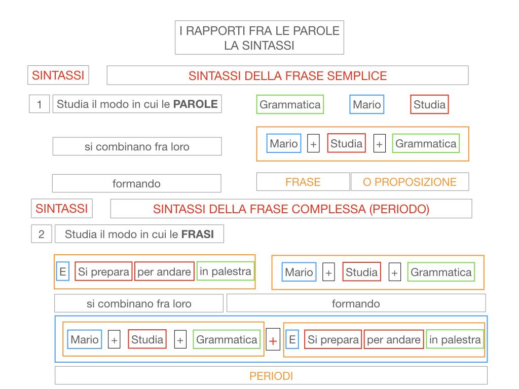 1. LA SINTASSI_FRASI SEMPLICI E FASI COMPLESSE_SIMULAZIONE.026