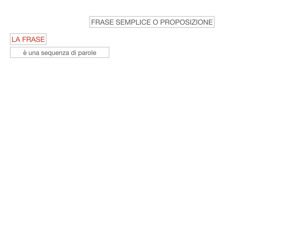 1. LA SINTASSI_FRASI SEMPLICI E FASI COMPLESSE_SIMULAZIONE.029