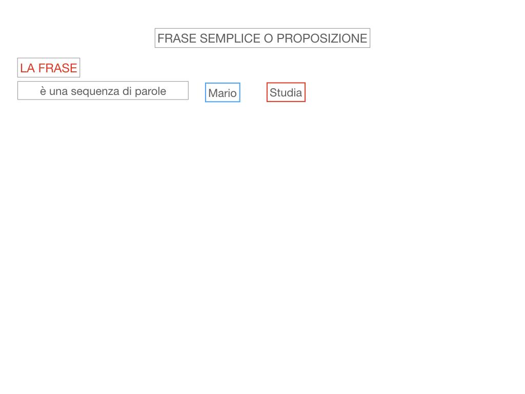 1. LA SINTASSI_FRASI SEMPLICI E FASI COMPLESSE_SIMULAZIONE.031