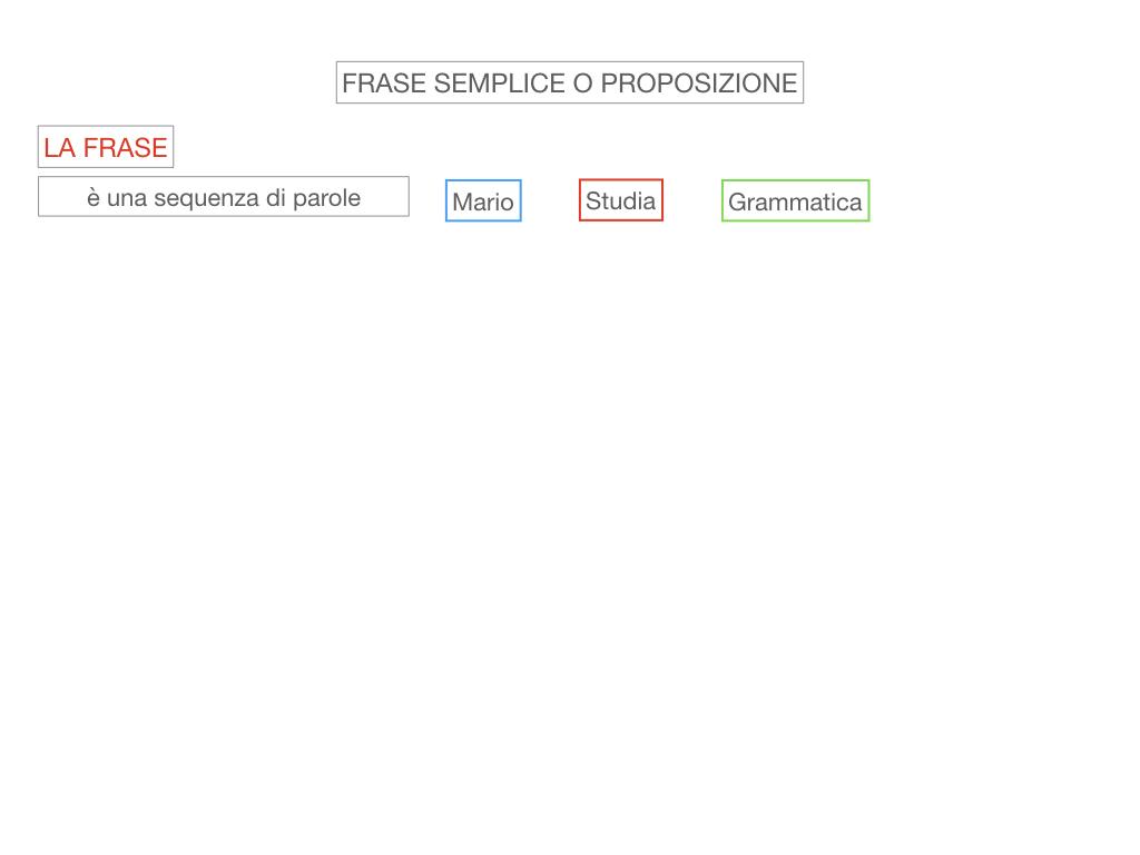 1. LA SINTASSI_FRASI SEMPLICI E FASI COMPLESSE_SIMULAZIONE.032