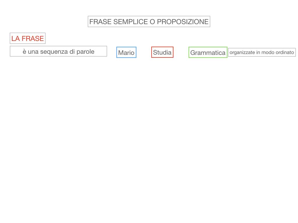1. LA SINTASSI_FRASI SEMPLICI E FASI COMPLESSE_SIMULAZIONE.033