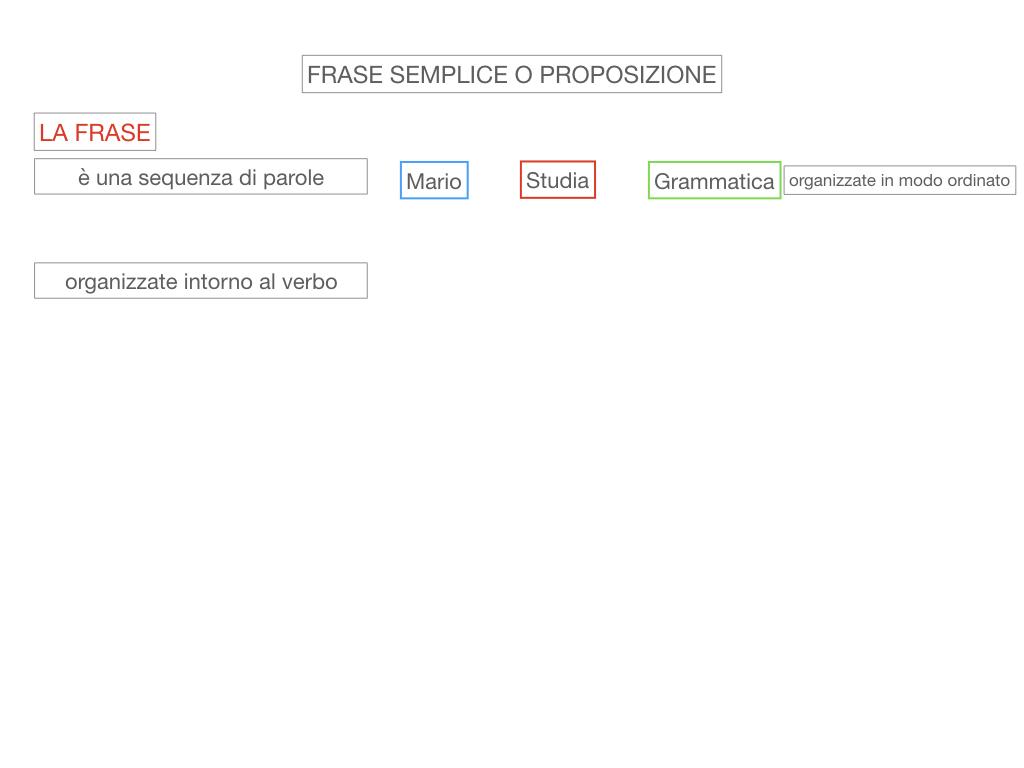 1. LA SINTASSI_FRASI SEMPLICI E FASI COMPLESSE_SIMULAZIONE.034