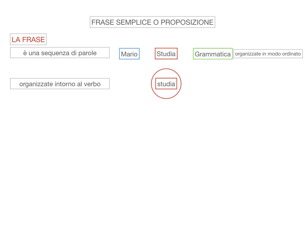 1. LA SINTASSI_FRASI SEMPLICI E FASI COMPLESSE_SIMULAZIONE.035