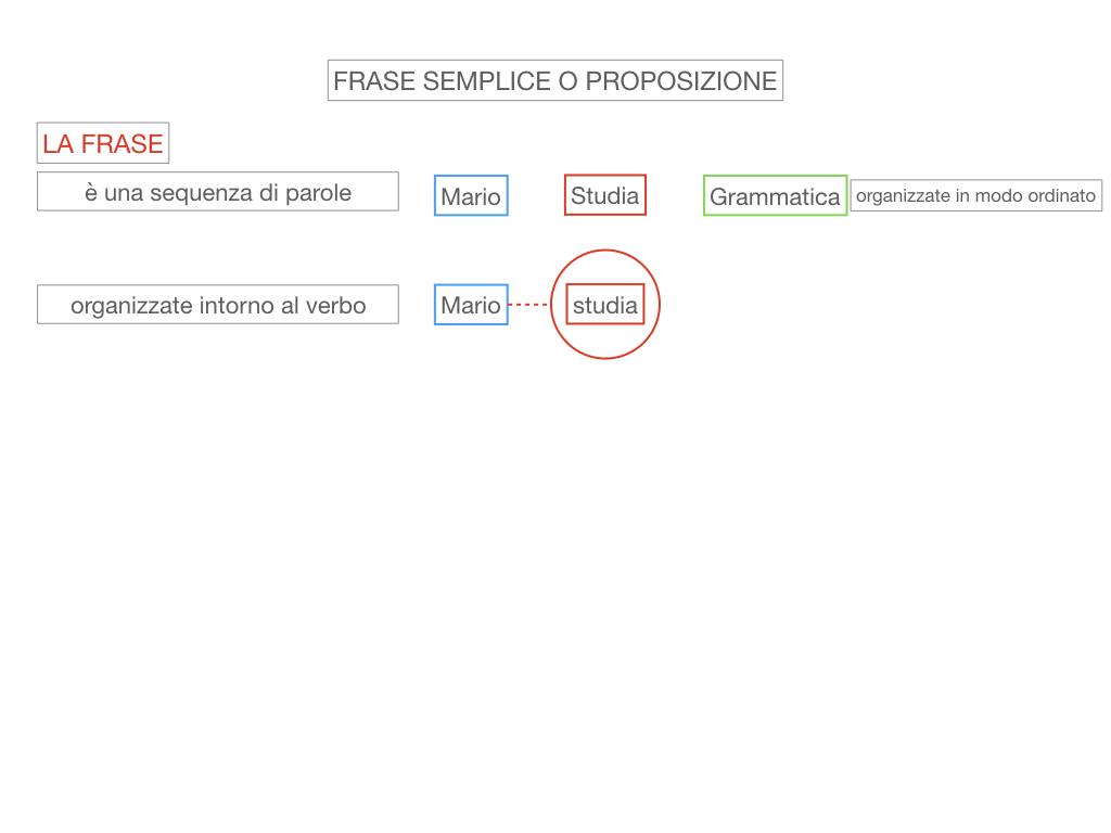 1. LA SINTASSI_FRASI SEMPLICI E FASI COMPLESSE_SIMULAZIONE.036