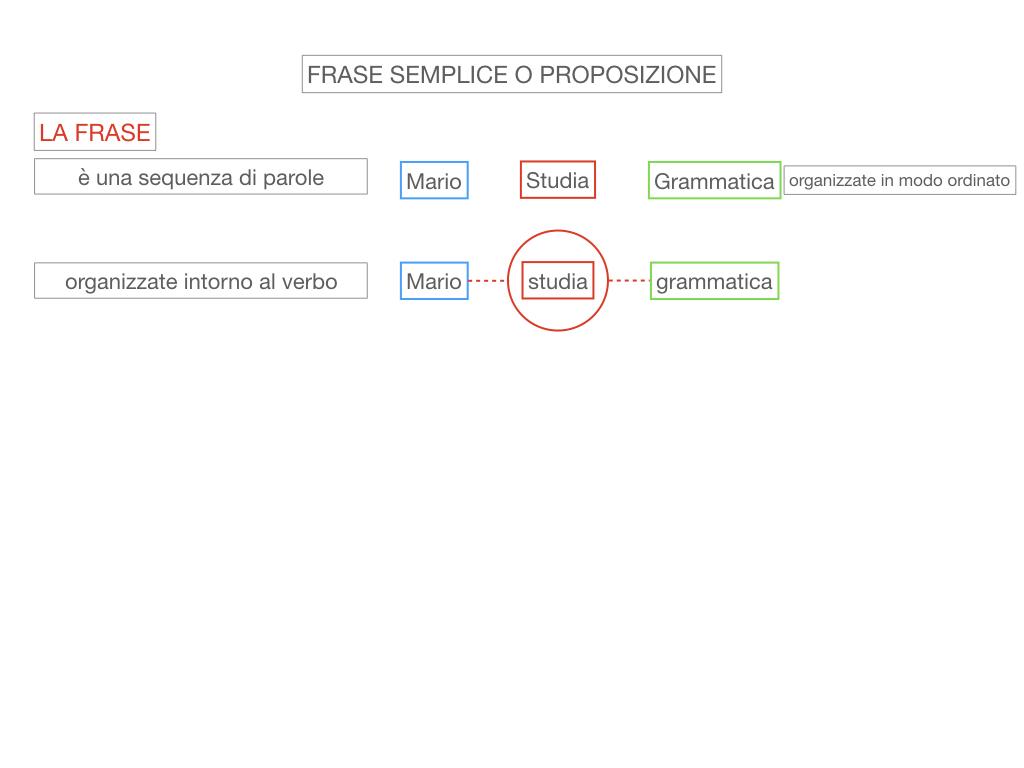 1. LA SINTASSI_FRASI SEMPLICI E FASI COMPLESSE_SIMULAZIONE.037