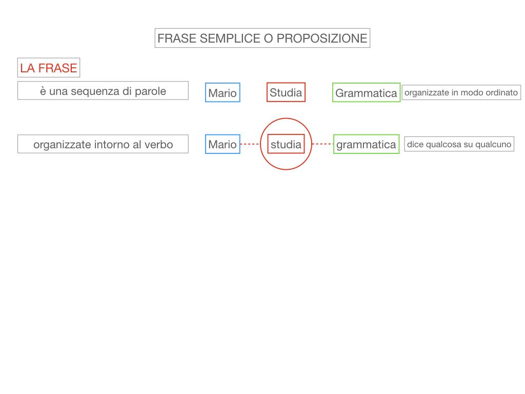 1. LA SINTASSI_FRASI SEMPLICI E FASI COMPLESSE_SIMULAZIONE.038