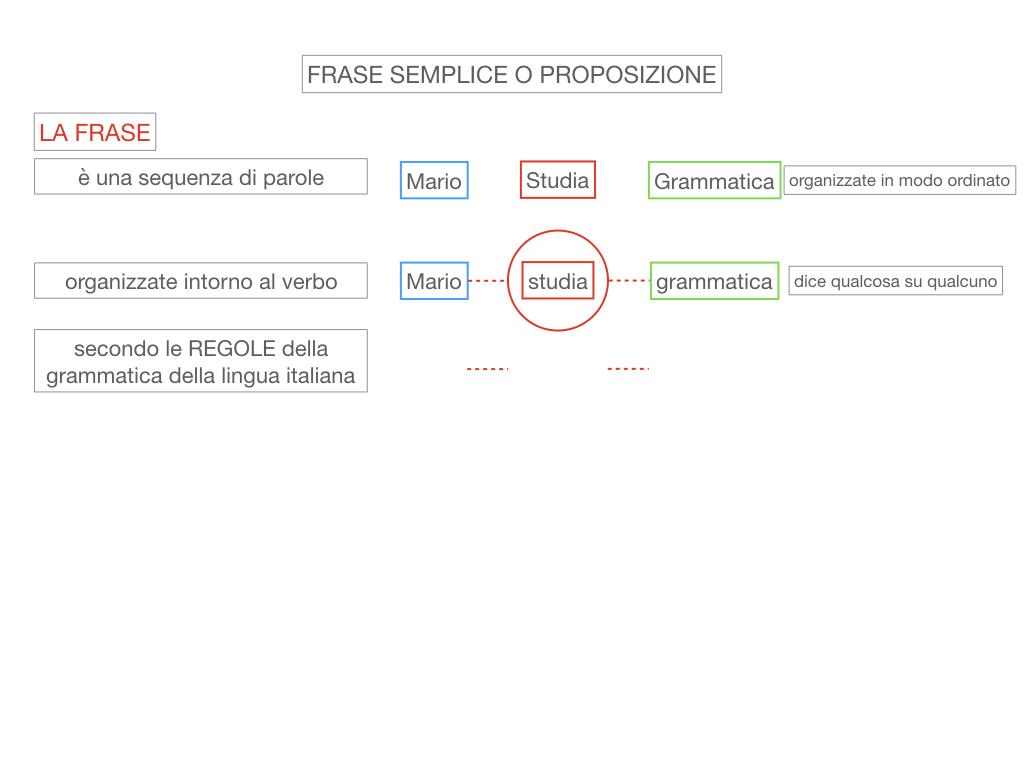 1. LA SINTASSI_FRASI SEMPLICI E FASI COMPLESSE_SIMULAZIONE.039