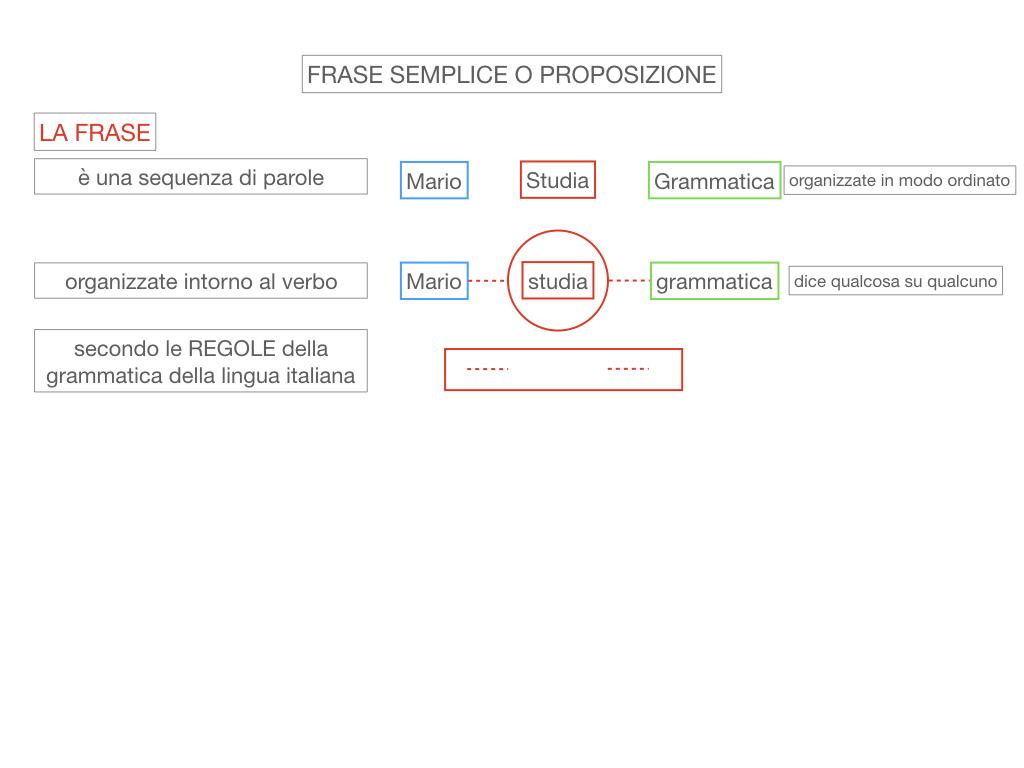 1. LA SINTASSI_FRASI SEMPLICI E FASI COMPLESSE_SIMULAZIONE.040