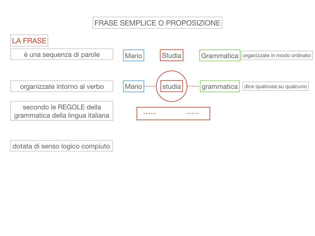 1. LA SINTASSI_FRASI SEMPLICI E FASI COMPLESSE_SIMULAZIONE.041