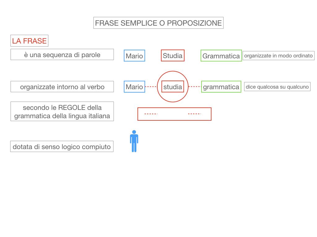 1. LA SINTASSI_FRASI SEMPLICI E FASI COMPLESSE_SIMULAZIONE.042