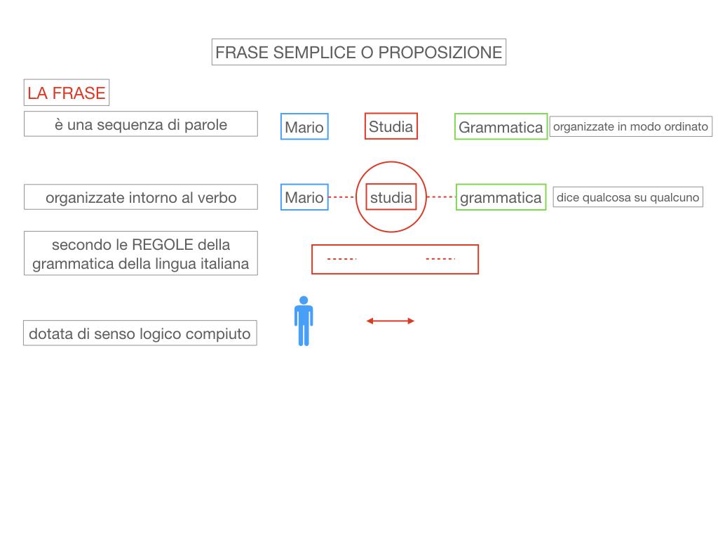 1. LA SINTASSI_FRASI SEMPLICI E FASI COMPLESSE_SIMULAZIONE.043