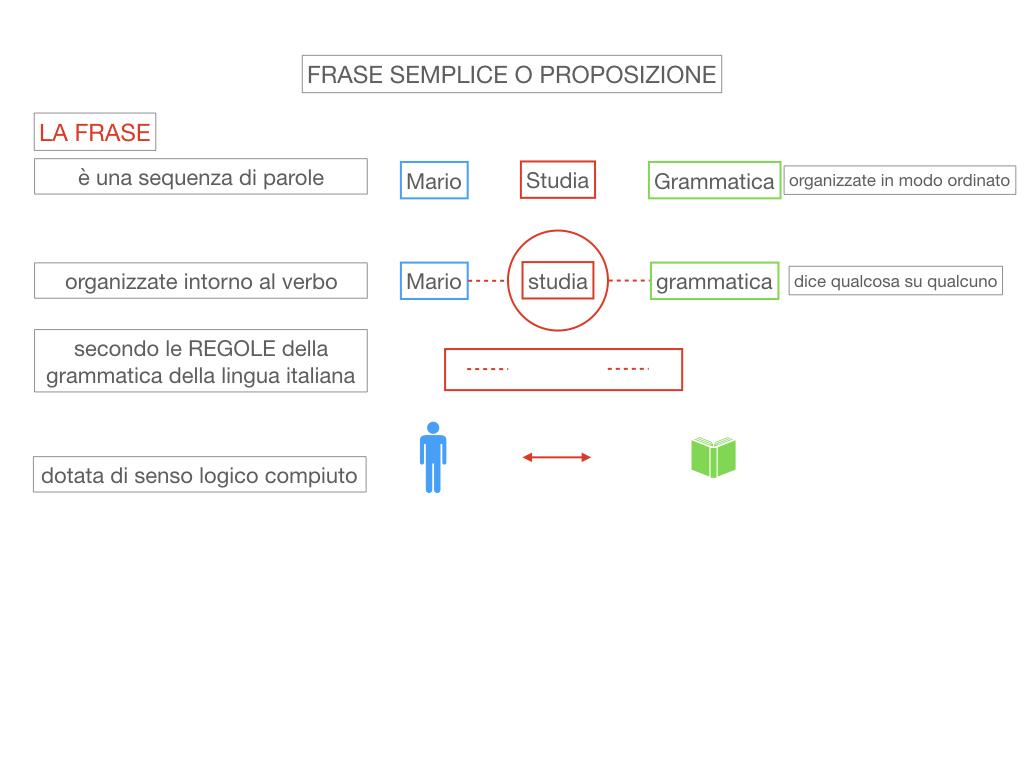 1. LA SINTASSI_FRASI SEMPLICI E FASI COMPLESSE_SIMULAZIONE.044