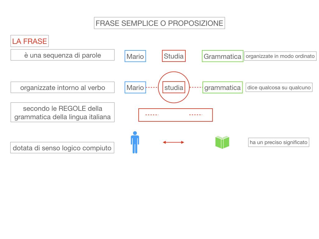 1. LA SINTASSI_FRASI SEMPLICI E FASI COMPLESSE_SIMULAZIONE.045