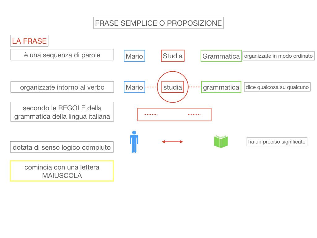 1. LA SINTASSI_FRASI SEMPLICI E FASI COMPLESSE_SIMULAZIONE.046