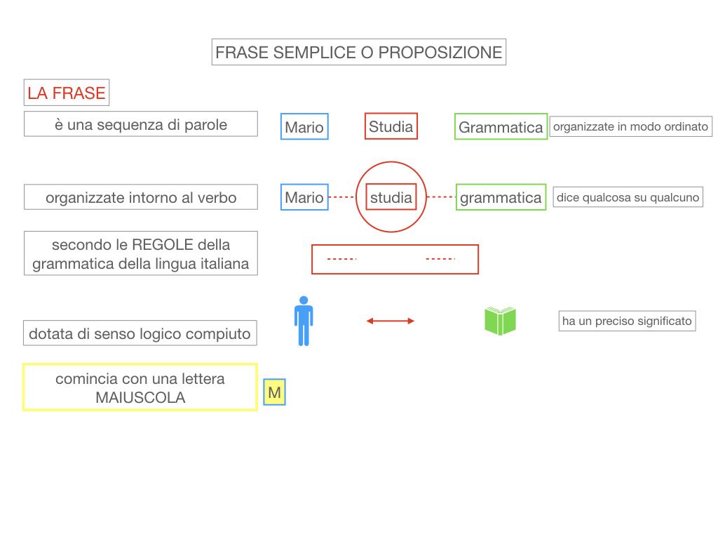 1. LA SINTASSI_FRASI SEMPLICI E FASI COMPLESSE_SIMULAZIONE.047