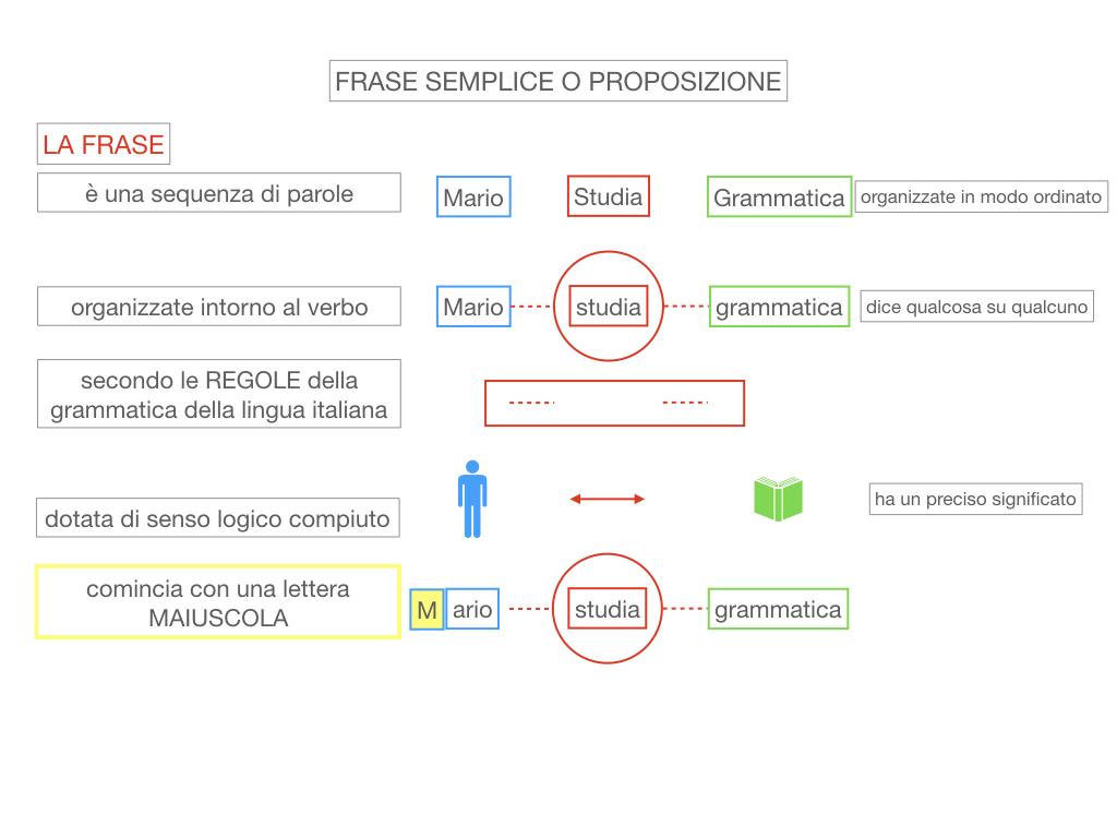 1. LA SINTASSI_FRASI SEMPLICI E FASI COMPLESSE_SIMULAZIONE.048