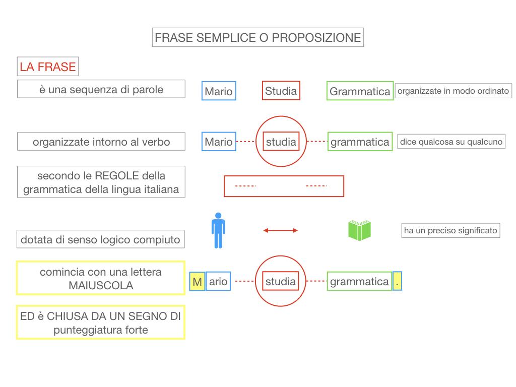 1. LA SINTASSI_FRASI SEMPLICI E FASI COMPLESSE_SIMULAZIONE.050