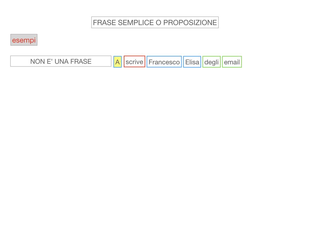 1. LA SINTASSI_FRASI SEMPLICI E FASI COMPLESSE_SIMULAZIONE.057