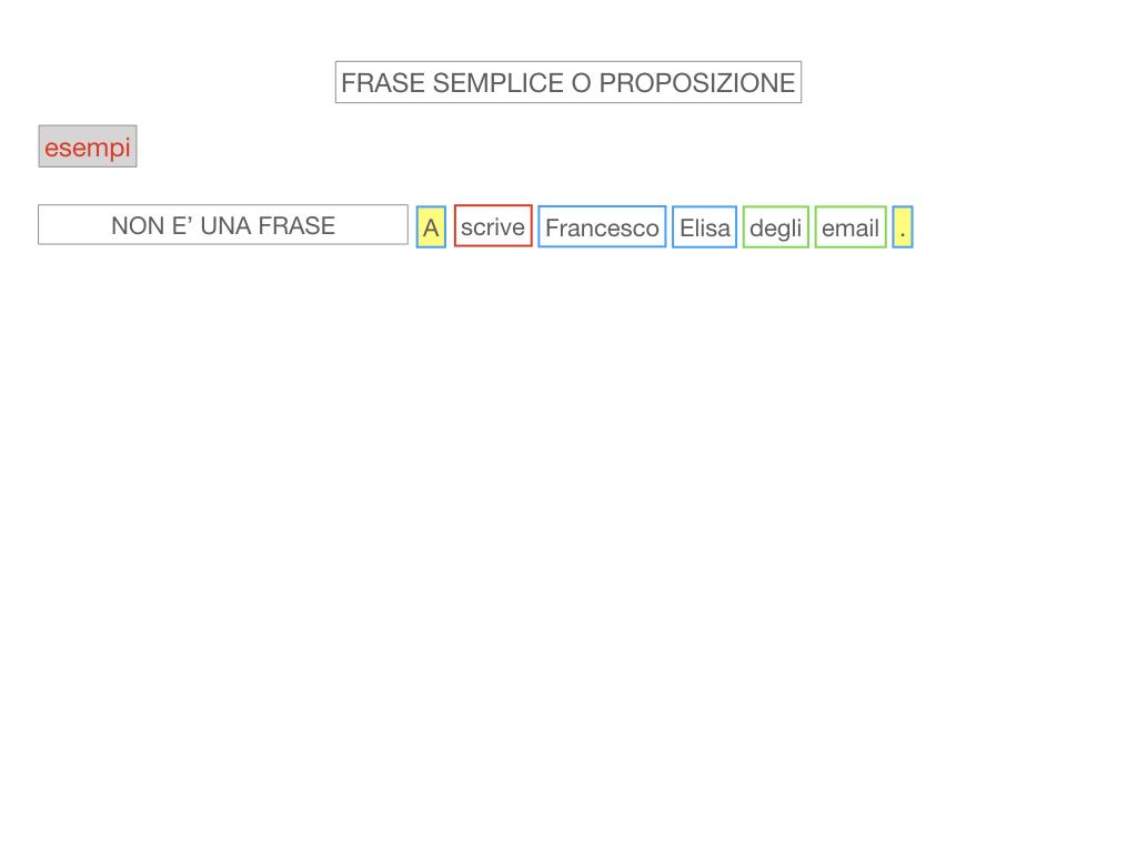 1. LA SINTASSI_FRASI SEMPLICI E FASI COMPLESSE_SIMULAZIONE.058