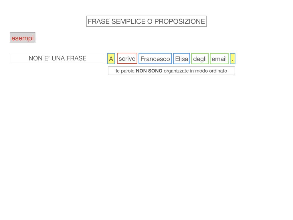 1. LA SINTASSI_FRASI SEMPLICI E FASI COMPLESSE_SIMULAZIONE.059