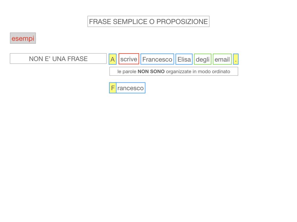 1. LA SINTASSI_FRASI SEMPLICI E FASI COMPLESSE_SIMULAZIONE.060