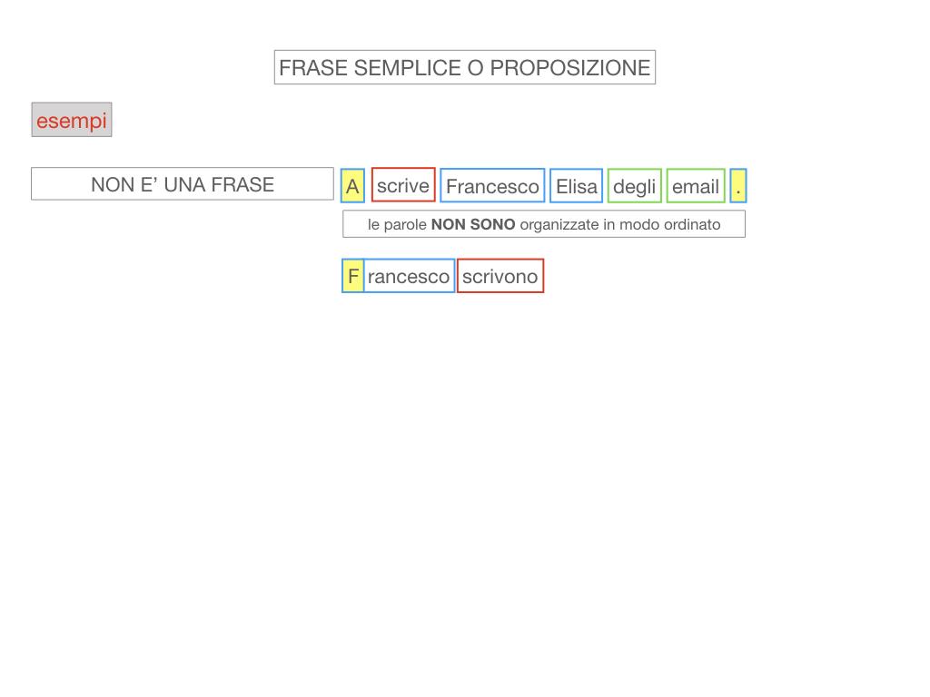 1. LA SINTASSI_FRASI SEMPLICI E FASI COMPLESSE_SIMULAZIONE.061