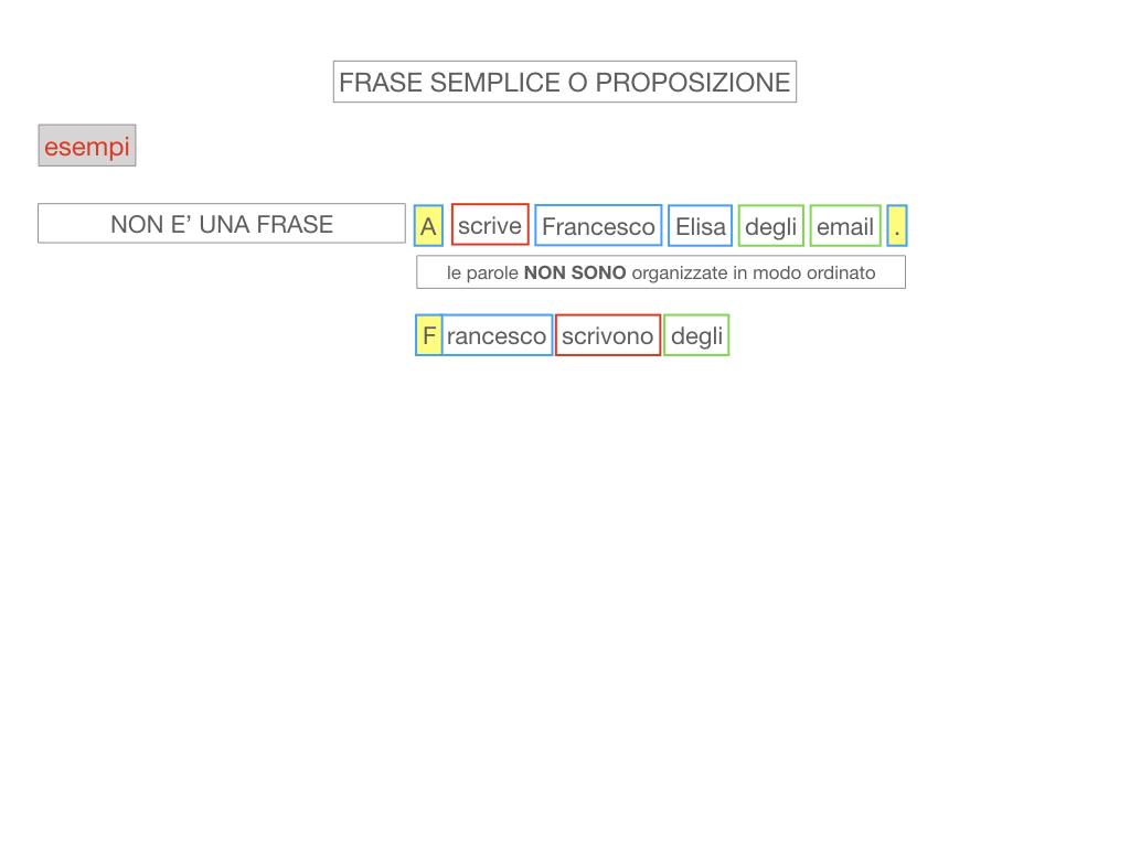 1. LA SINTASSI_FRASI SEMPLICI E FASI COMPLESSE_SIMULAZIONE.062