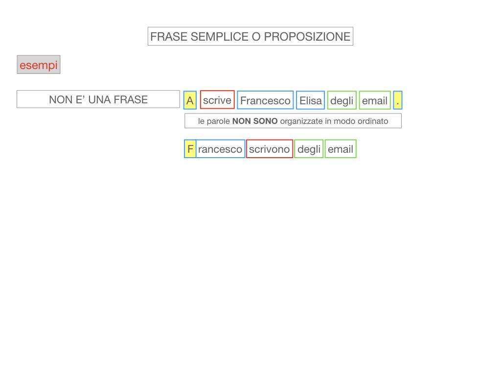 1. LA SINTASSI_FRASI SEMPLICI E FASI COMPLESSE_SIMULAZIONE.063