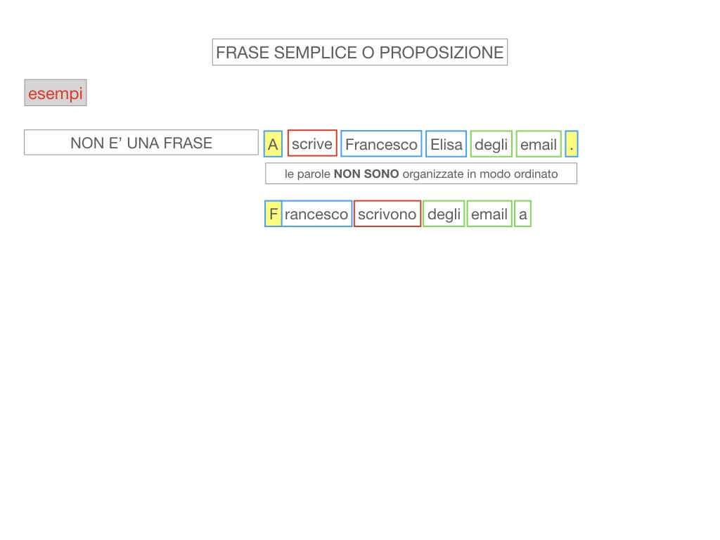 1. LA SINTASSI_FRASI SEMPLICI E FASI COMPLESSE_SIMULAZIONE.064