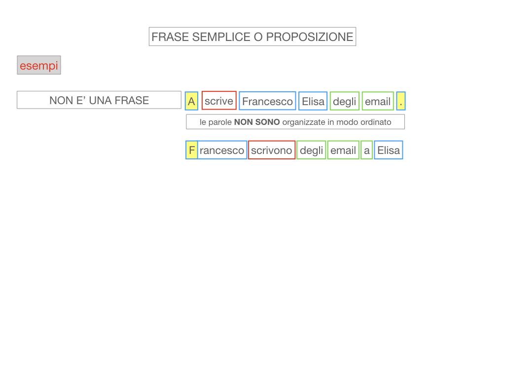 1. LA SINTASSI_FRASI SEMPLICI E FASI COMPLESSE_SIMULAZIONE.065