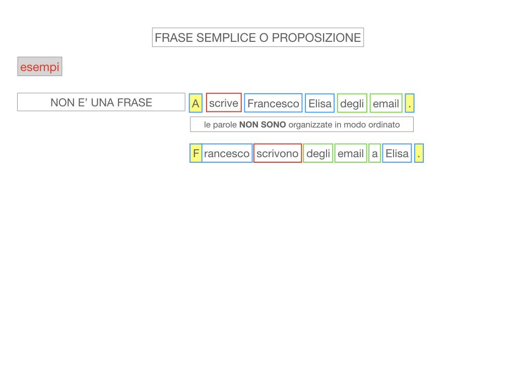 1. LA SINTASSI_FRASI SEMPLICI E FASI COMPLESSE_SIMULAZIONE.066