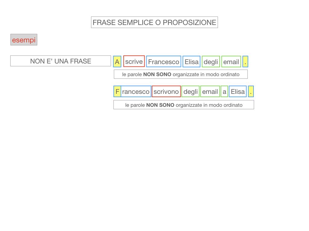 1. LA SINTASSI_FRASI SEMPLICI E FASI COMPLESSE_SIMULAZIONE.068