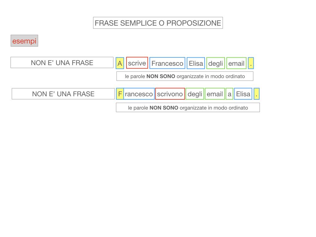 1. LA SINTASSI_FRASI SEMPLICI E FASI COMPLESSE_SIMULAZIONE.069